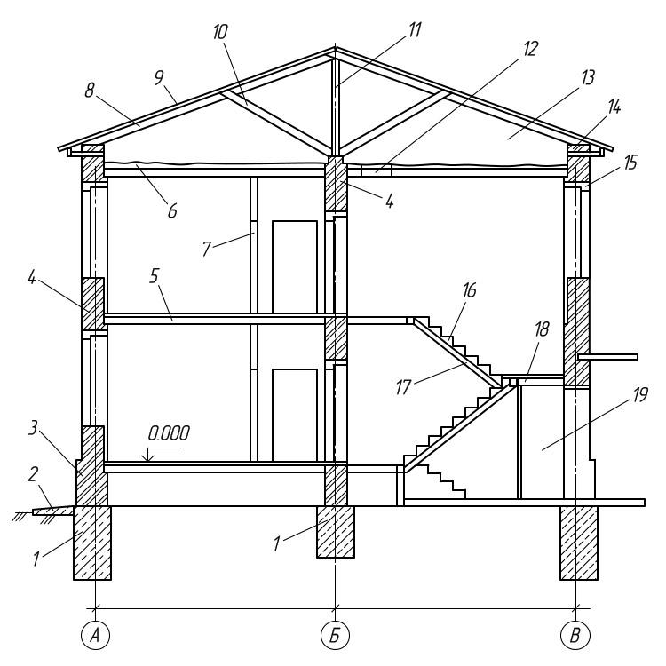строительные элементы здания